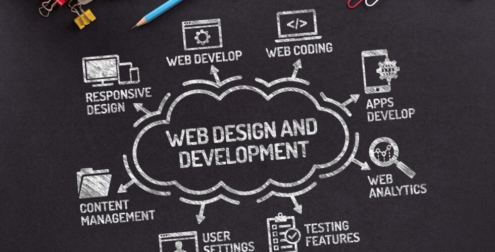 Ecommerce Web Design and Development Tips
